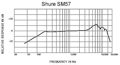 Shure sm57 mikrofon frequenzgang