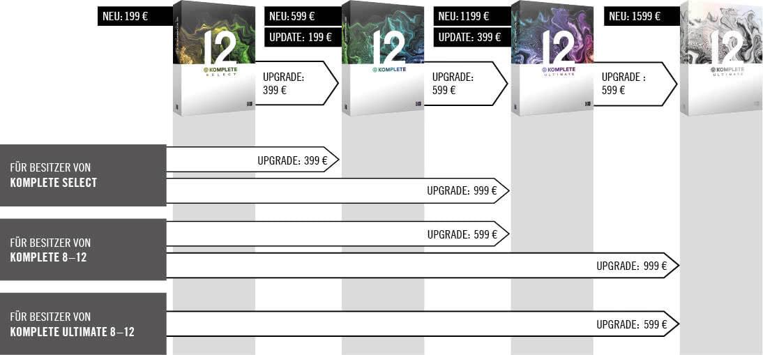 Ni Komplete Update Tabelle